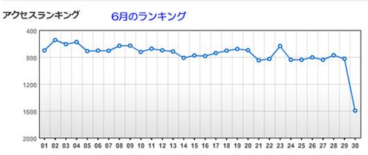 6月ランキング.JPG