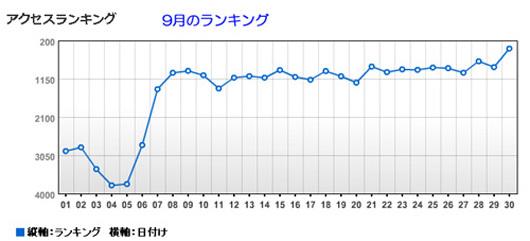 9月ランキング.JPG