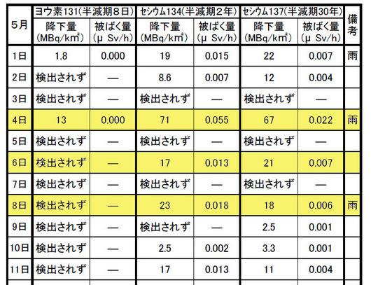 saitama_radiation.JPG